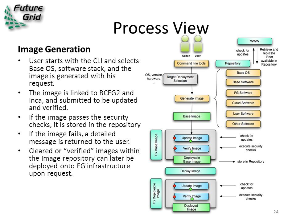 Process View Image Generation User starts with the CLI and selects Base OS, software stack, and the image is generated with his request.