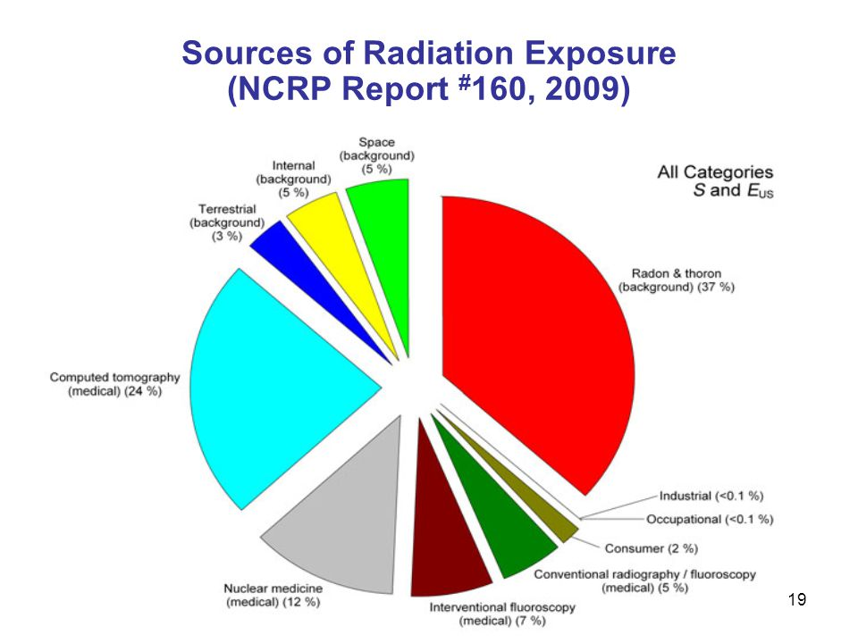19 Sources of Radiation Exposure (NCRP Report # 160, 2009)