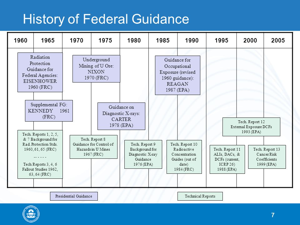 77 History of Federal Guidance 1960196519701975198019851990199520002005 Radiation Protection Guidance for Federal Agencies: EISENHOWER 1960 (FRC) Unde