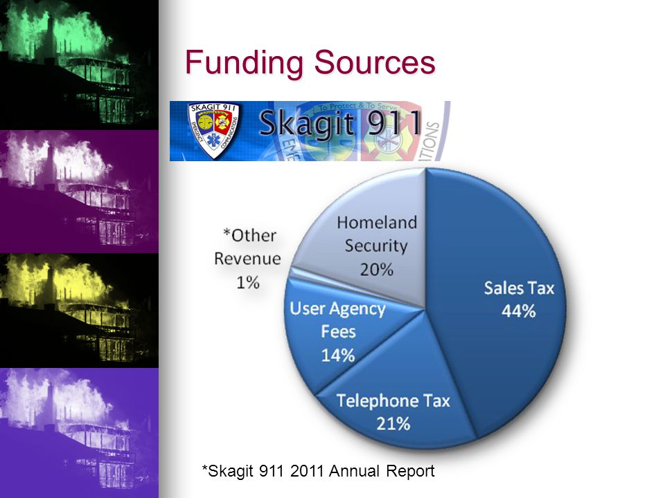 Funding Sources *Skagit 911 2011 Annual Report