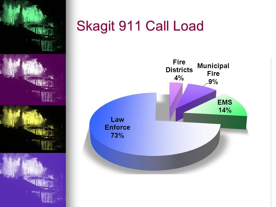 Skagit 911 Call Load