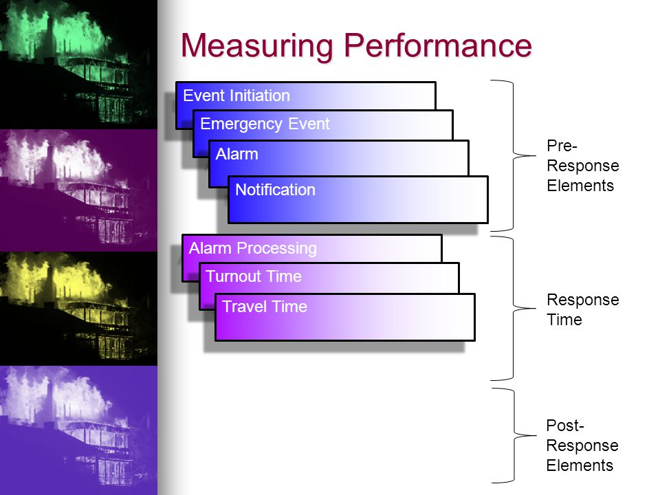 Measuring Performance Event Initiation Emergency Event Alarm Notification Alarm Processing Turnout Time Travel Time Pre- Response Elements Response Time Post- Response Elements