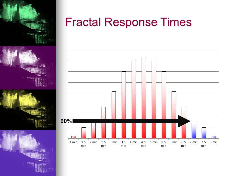 Fractal Response Times 90%
