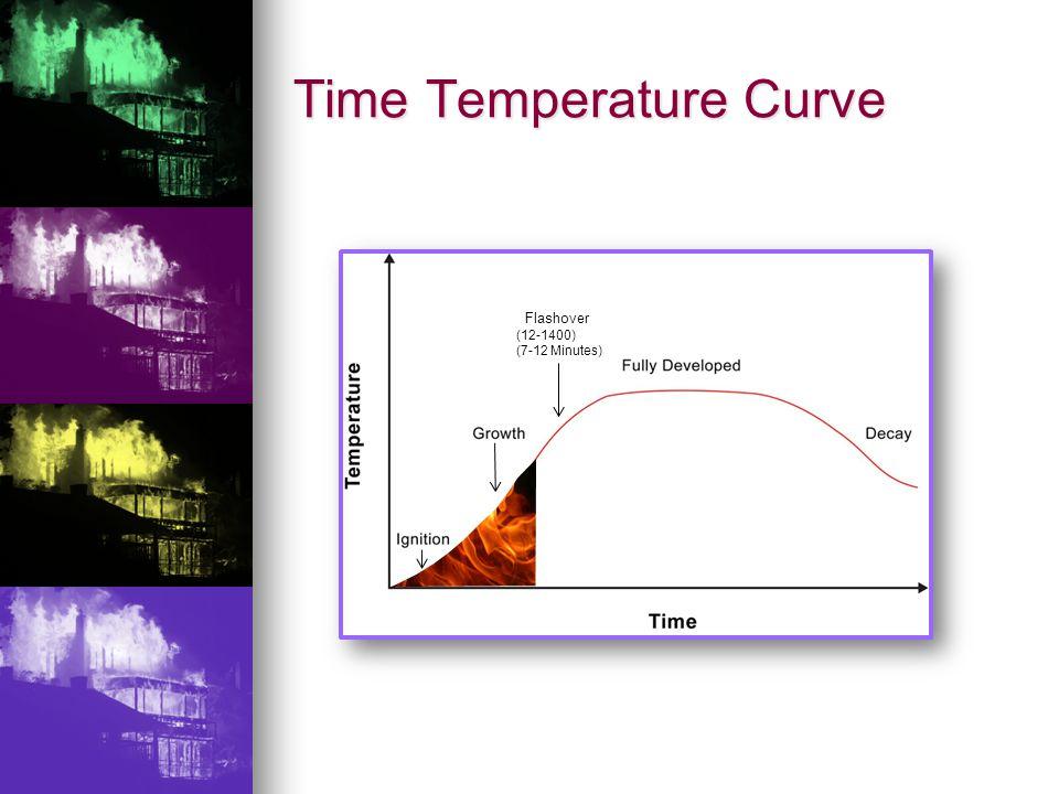 Time Temperature Curve Flashover (12-1400) (7-12 Minutes)
