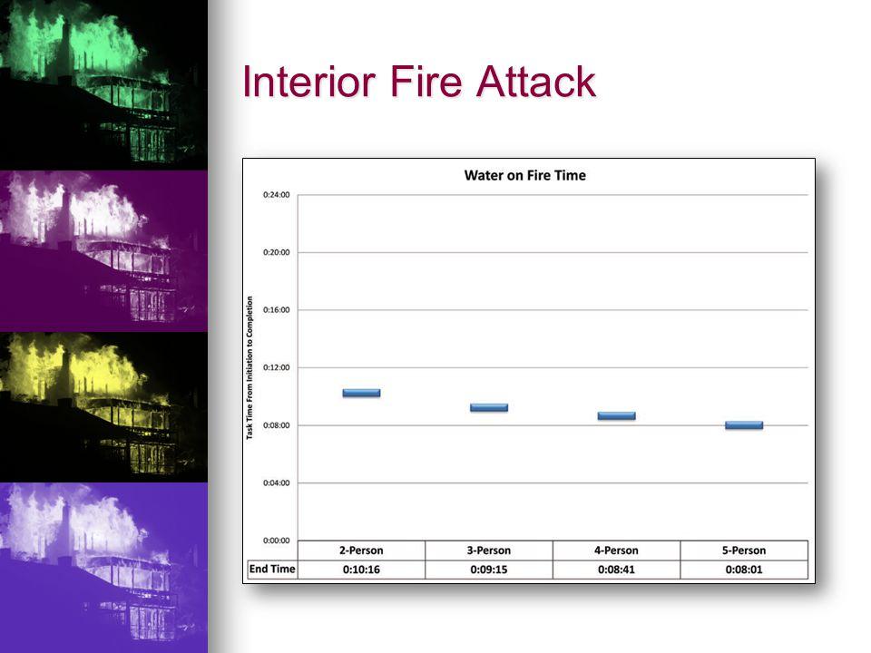Interior Fire Attack