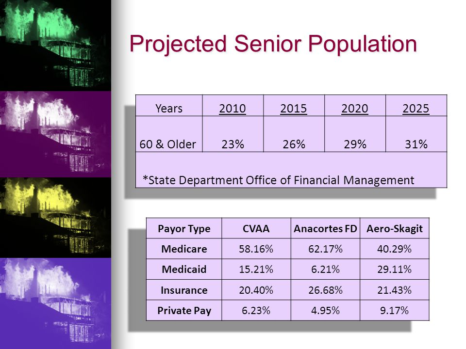 Projected Senior Population
