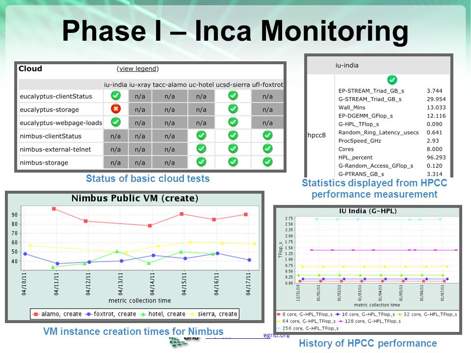 https://portal.futuregrid.org History of HPCC performance Phase I – Inca Monitoring Status of basic cloud tests Statistics displayed from HPCC perform
