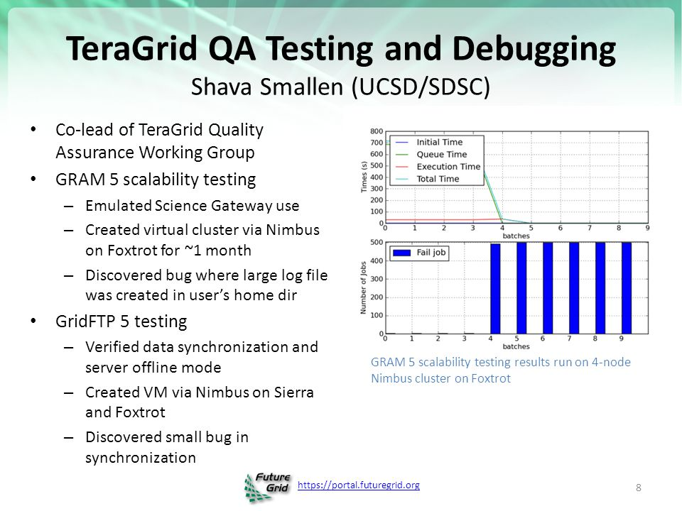https://portal.futuregrid.org TeraGrid QA Testing and Debugging Shava Smallen (UCSD/SDSC) Co-lead of TeraGrid Quality Assurance Working Group GRAM 5 s
