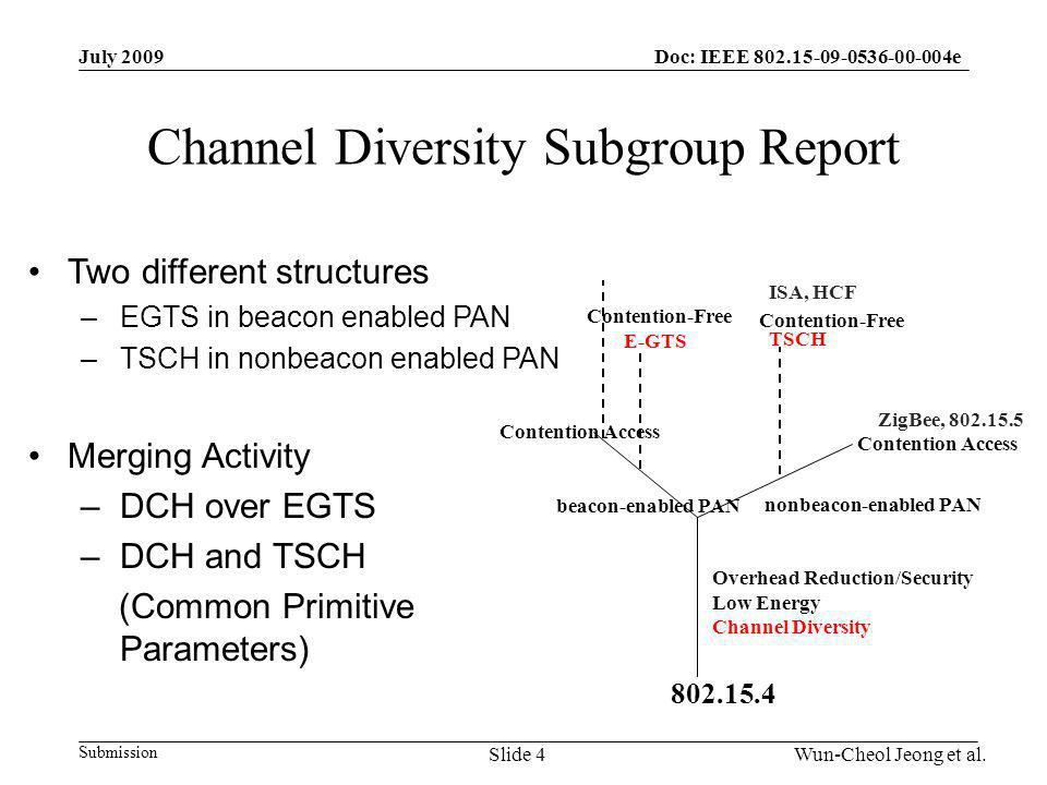 Submission Doc: IEEE 802.15-09-0536-00-004eJuly 2009 Wun-Cheol Jeong et al.Slide 4 Channel Diversity Subgroup Report Two different structures –EGTS in beacon enabled PAN –TSCH in nonbeacon enabled PAN Merging Activity –DCH over EGTS –DCH and TSCH (Common Primitive Parameters) nonbeacon-enabled PAN beacon-enabled PAN E-GTS TSCH Contention Access 802.15.4 Contention-Free ISA, HCF ZigBee, 802.15.5 Overhead Reduction/Security Low Energy Channel Diversity