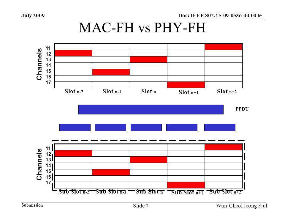 Submission Doc: IEEE 802.15-09-0536-00-004eJuly 2009 Wun-Cheol Jeong et al.Slide 7 MAC-FH vs PHY-FH Slot n Slot n-1 Slot n-2 Slot n+1 Slot n+2 Channels 11 12 13 14 15 16 17 Sub Slot n Sub Slot n-1 Sub Slot n-2 Sub Slot n+1 Sub Slot n+2 Channels 11 12 13 14 15 16 17 PPDU