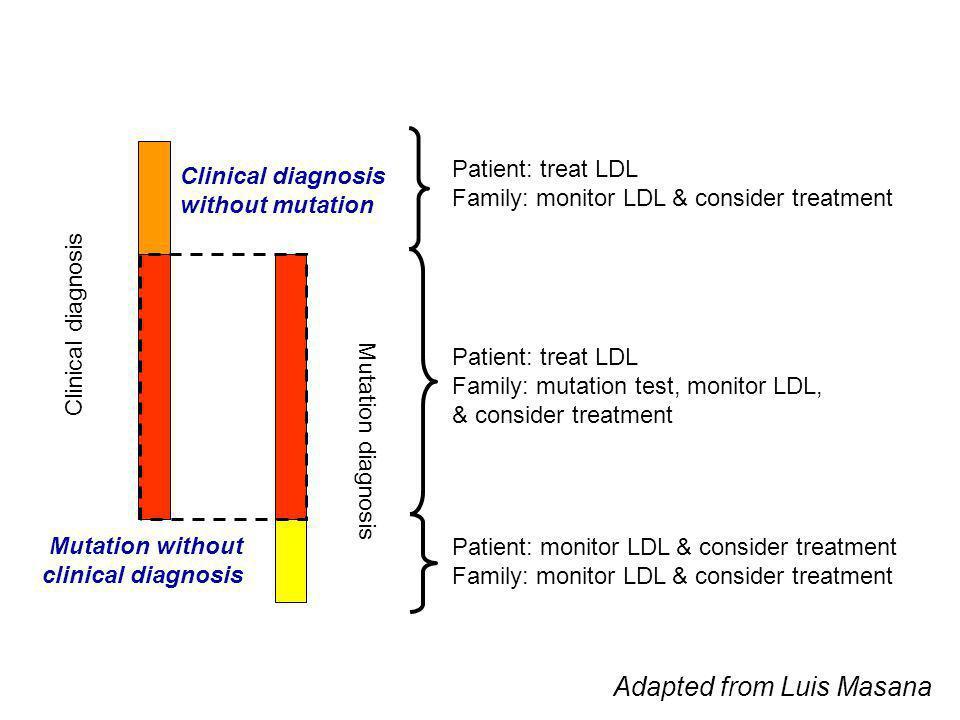 Cascade screening preferred method Nordestgaard et al. Eur Heart J 2013; 34: 3478-3490