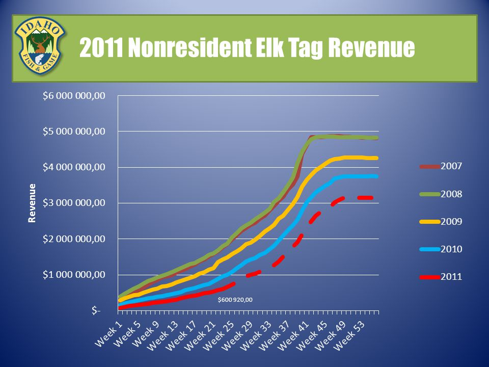 2011 Nonresident Elk Tag Revenue