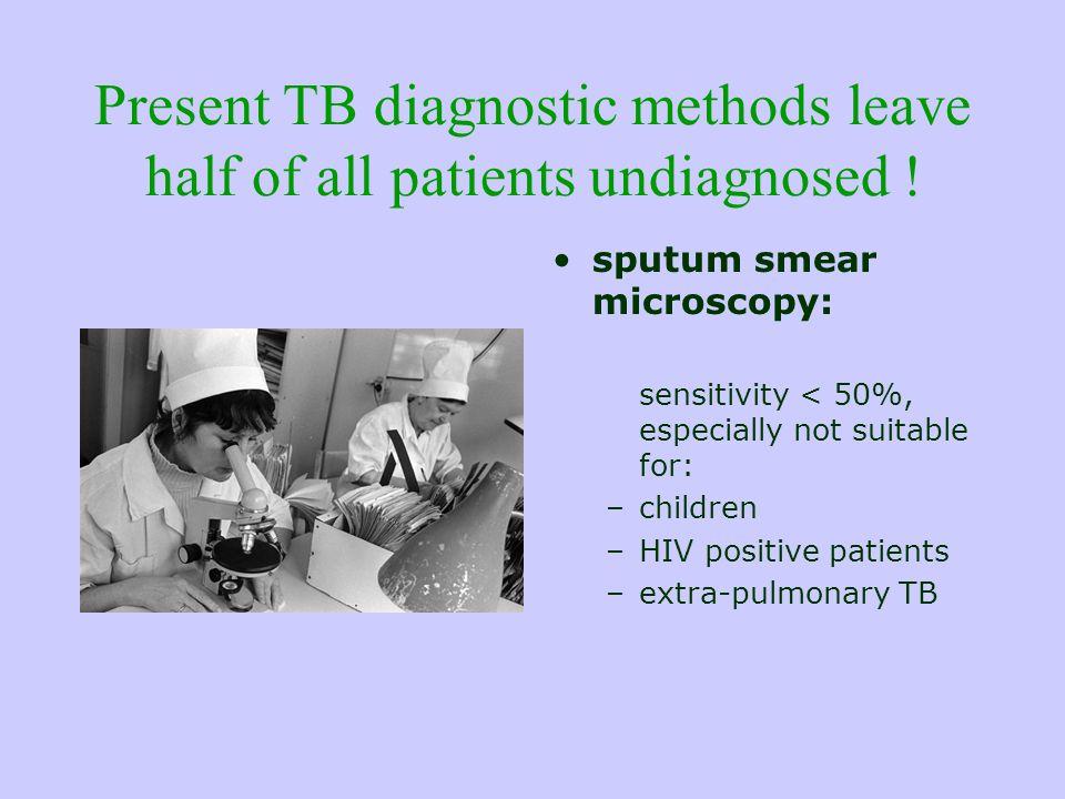 Present TB diagnostic methods leave half of all patients undiagnosed .
