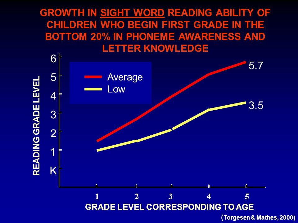 GROWTH IN SIGHT WORD READING ABILITY OF CHILDREN WHO BEGIN FIRST GRADE IN THE BOTTOM 20% IN PHONEME AWARENESS AND LETTER KNOWLEDGE 6 Low PA 5.7 3.5 2 4 1 3 5 K Ave.
