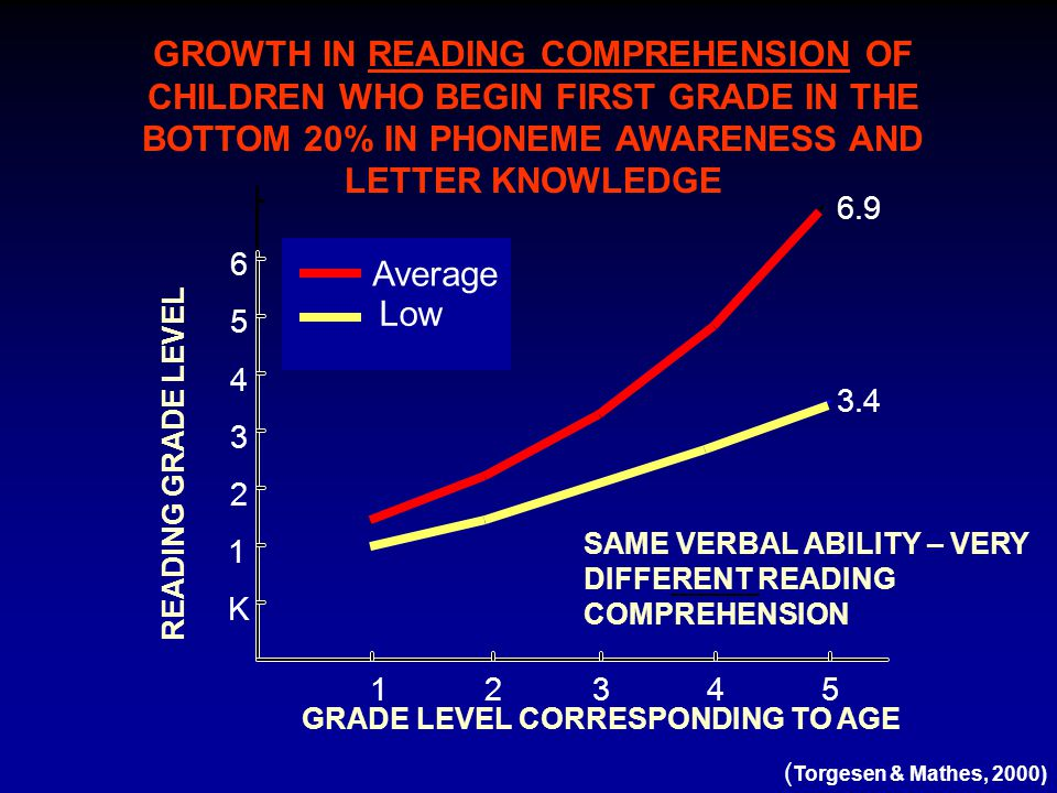 GROWTH IN READING COMPREHENSION OF CHILDREN WHO BEGIN FIRST GRADE IN THE BOTTOM 20% IN PHONEME AWARENESS AND LETTER KNOWLEDGE SAME VERBAL ABILITY – VE