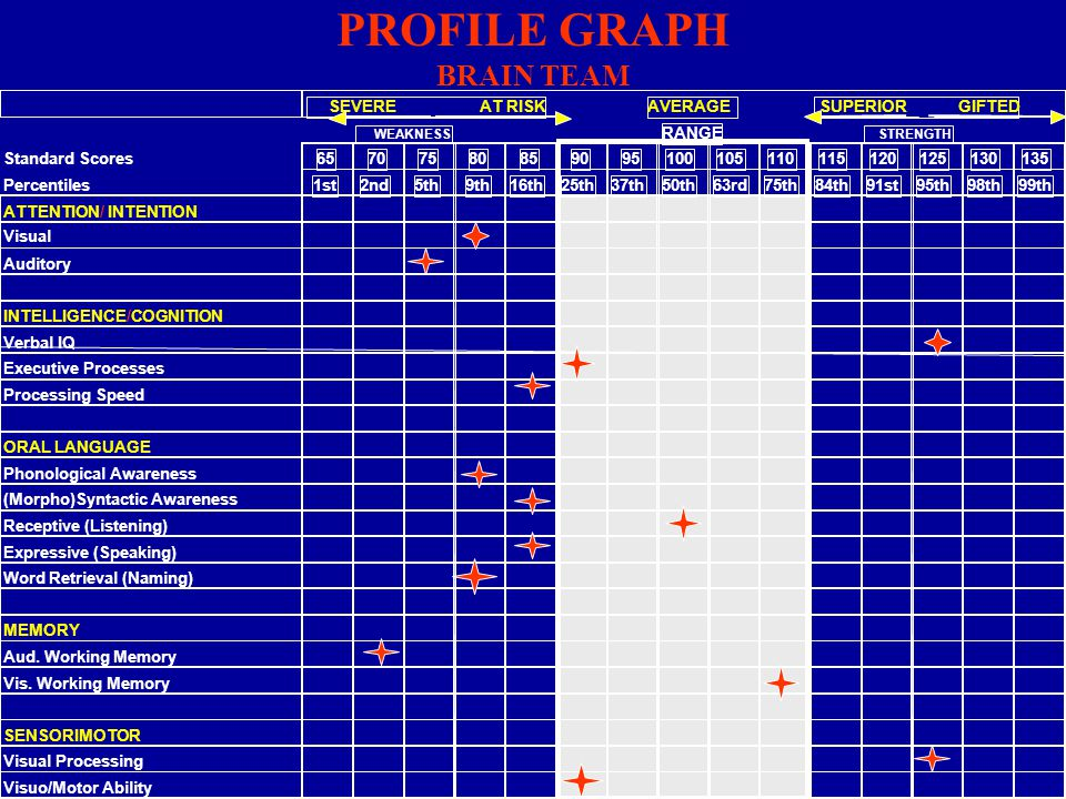 PROFILE GRAPH BRAIN TEAM PERFORMANCE SEVERE AT RISKAVERAGE SUPERIOR GIFTED WEAKNESSRANGE STRENGTH Standard Scores 65707580859095100105110115120125130135 Percentiles 1st2nd5th9th16th25th37th50th63rd75th84th91st95th98th99th WRITTEN LANGUAGE Word Reading (Real) Word Reading (Rate) Word Reading (Nonsense) Word Reading (Rate) Passage Comprehension Passage Fluency Writing/Written Expression Writing Fluency Spelling ARITHMETIC Concepts Operations Applications Fluency