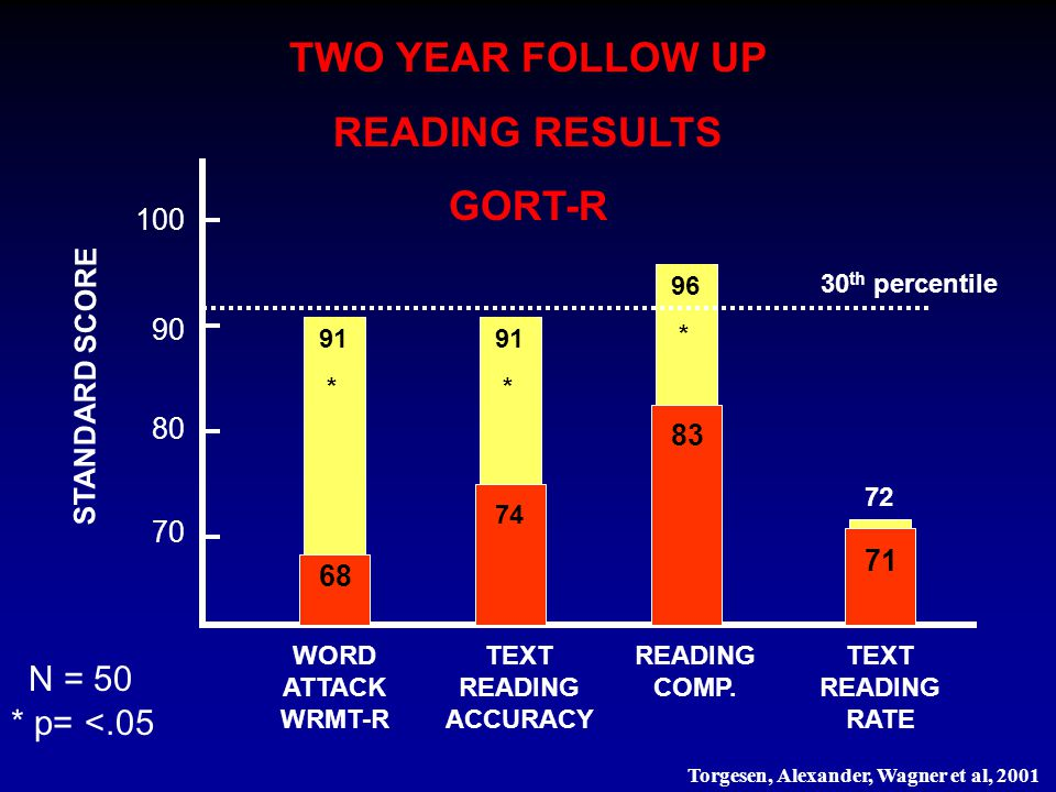 72 96 * 91 * 91 * TWO YEAR FOLLOW UP READING RESULTS GORT-R 70 80 100 STANDARD SCORE 90 WORD ATTACK WRMT-R TEXT READING ACCURACY READING COMP. TEXT RE
