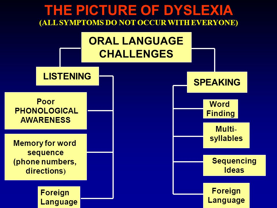 THE PICTURE OF DYSLEXIA (ALL SYMPTOMS DO NOT OCCUR WITH EVERYONE) ORAL LANGUAGE CHALLENGES LISTENING Memory for word sequence (phone numbers, directio
