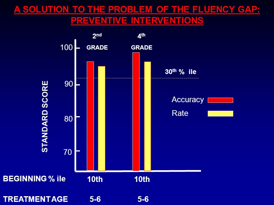 A SOLUTION TO THE PROBLEM OF THE FLUENCY GAP: PREVENTIVE INTERVENTIONS 10th 10th 70 80 90 100 STANDARD SCORE Accuracy Rate 4 th GRADE 2 nd GRADE 30 th