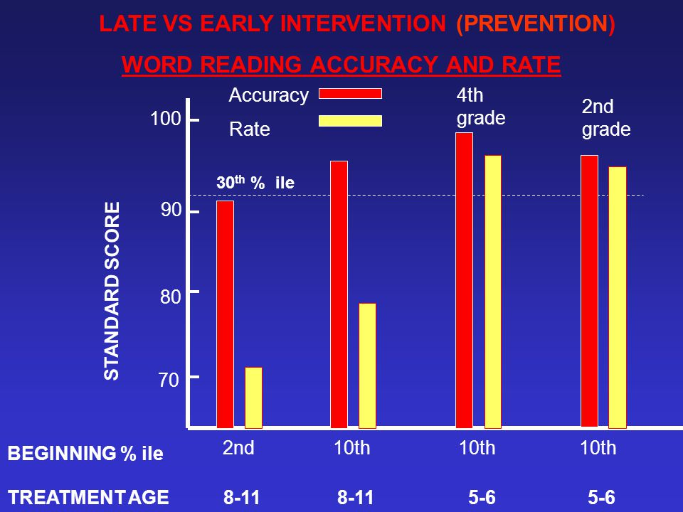 LATE VS EARLY INTERVENTION (PREVENTION) WORD READING ACCURACY AND RATE 2nd 10th 10th 10th 70 80 90 100 STANDARD SCORE Accuracy Rate 4th grade 2nd grad