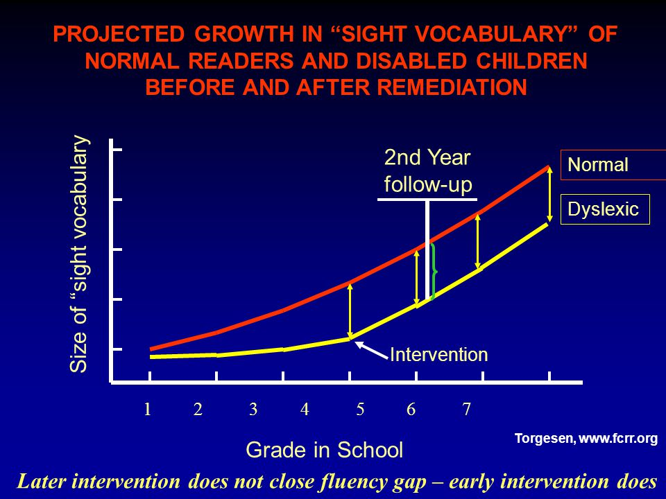 "PROJECTED GROWTH IN ""SIGHT VOCABULARY"" OF NORMAL READERS AND DISABLED CHILDREN BEFORE AND AFTER REMEDIATION Normal Intervention Size of ""sight vocabul"