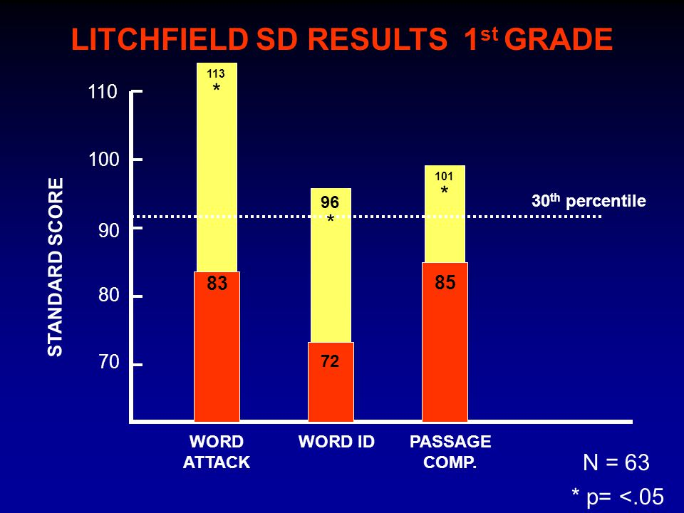 LITCHFIELD SD RESULTS 1 st GRADE 101 113 96 70 80 100 STANDARD SCORE 90 WORD ATTACK WORD IDPASSAGE COMP. 83 72 85 30 th percentile N = 63 * * p= <.05