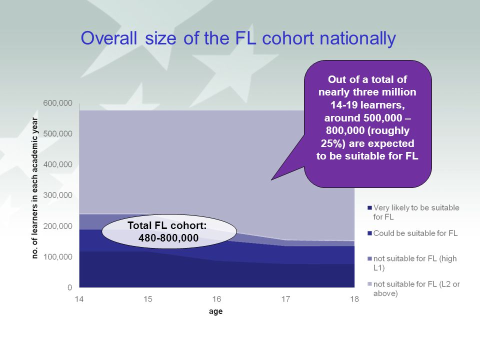 Overall size of the FL cohort nationally Total FL cohort: 480-800,000 Out of a total of nearly three million 14-19 learners, around 500,000 – 800,000