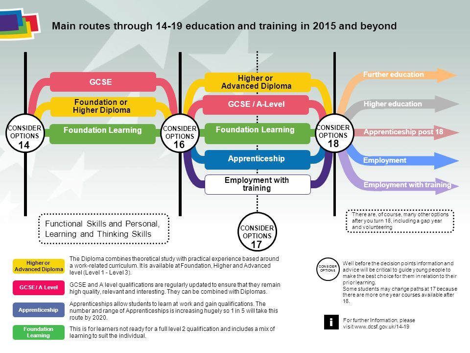 CONSIDER OPTIONS 17 GCSE Foundation Learning Apprenticeship Foundation or Higher Diploma Foundation Learning Main routes through 14-19 education and t