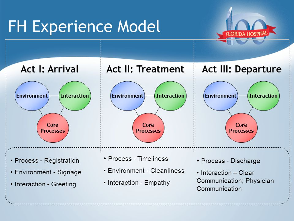 FH Experience Model Act I: ArrivalAct II: TreatmentAct III: Departure EnvironmentInteraction Core Processes EnvironmentInteraction Core Processes EnvironmentInteraction Core Processes Process - Registration Environment - Signage Interaction - Greeting Process - Timeliness Environment - Cleanliness Interaction - Empathy Process - Discharge Interaction – Clear Communication; Physician Communication
