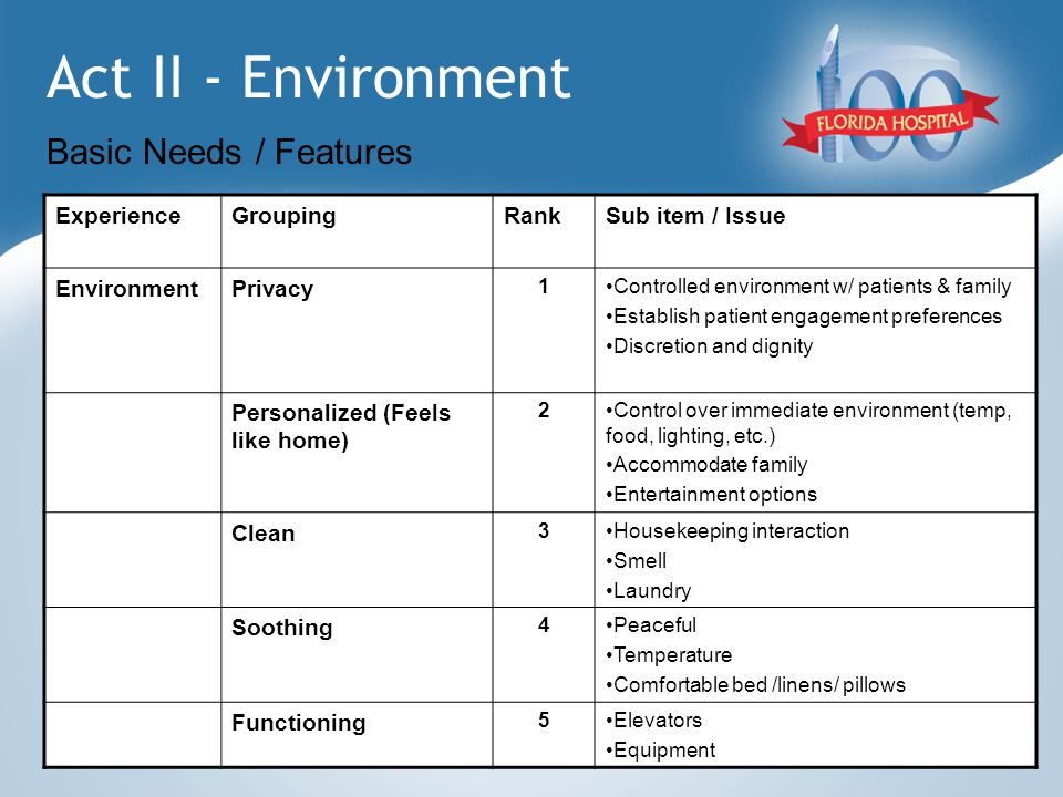 Act II - Environment Basic Needs / Features ExperienceGroupingRankSub item / Issue EnvironmentPrivacy 1Controlled environment w/ patients & family Est