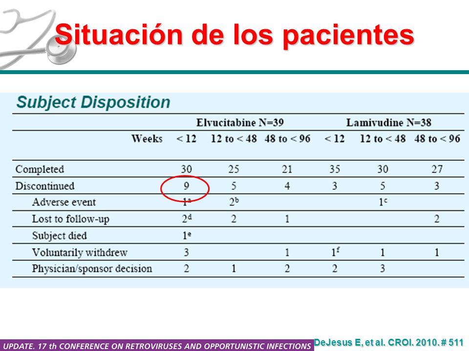 Situación de los pacientes DeJesus E, et al. CROI. 2010. # 511