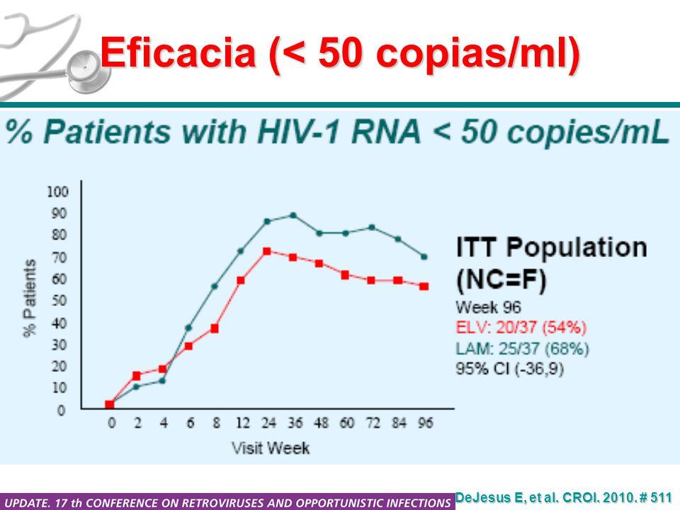 Eficacia (< 50 copias/ml) DeJesus E, et al. CROI. 2010. # 511