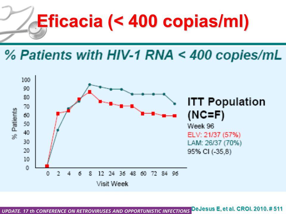 Eficacia (< 400 copias/ml) DeJesus E, et al. CROI. 2010. # 511