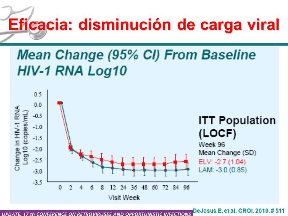 Eficacia: disminución de carga viral DeJesus E, et al. CROI. 2010. # 511