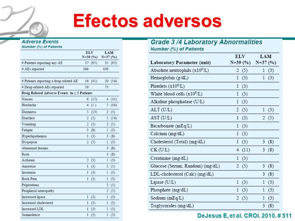 Efectos adversos DeJesus E, et al. CROI. 2010. # 511