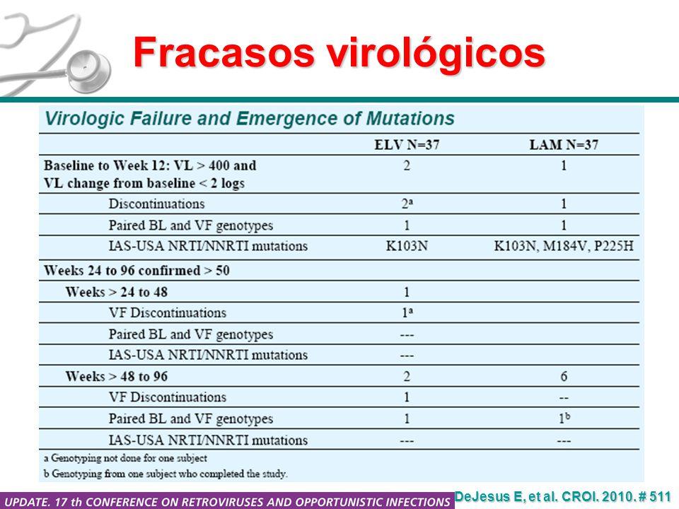 Fracasos virológicos DeJesus E, et al. CROI. 2010. # 511