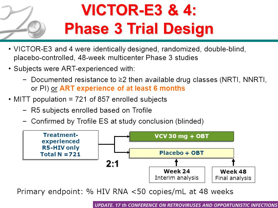 VICTOR-E3 & 4: Phase 3 Trial Design VICTOR-E3 and 4 were identically designed, randomized, double-blind, placebo-controlled, 48-week multicenter Phase 3 studies Subjects were ART-experienced with: – Documented resistance to ≥2 then available drug classes (NRTI, NNRTI, or PI) or ART experience of at least 6 months MITT population = 721 of 857 enrolled subjects – R5 subjects enrolled based on Trofile – Confirmed by Trofile ES at study conclusion (blinded) Treatment- experienced R5-HIV only Total N =721 Treatment- experienced R5-HIV only Total N =721 VCV 30 mg + OBT Placebo + OBT Week 24 Interim analysis Week 48 Final analysis Primary endpoint: % HIV RNA <50 copies/mL at 48 weeks 2:1