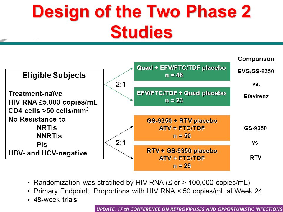Design of the Two Phase 2 Studies Eligible Subjects Treatment-naïve HIV RNA ≥5,000 copies/mL CD4 cells >50 cells/mm 3 No Resistance to NRTIs NNRTIs PIs HBV- and HCV-negative Randomization was stratified by HIV RNA (≤ or > 100,000 copies/mL) Primary Endpoint: Proportions with HIV RNA < 50 copies/mL at Week 24 48-week trials Comparison Quad + EFV/FTC/TDF placebo n = 48 EFV/FTC/TDF + Quad placebo n = 23 2:1 Efavirenz EVG/GS-9350 GS-9350 + RTV placebo ATV + FTC/TDF n = 50 RTV + GS-9350 placebo ATV + FTC/TDF n = 29 2:1 GS-9350 RTV vs.
