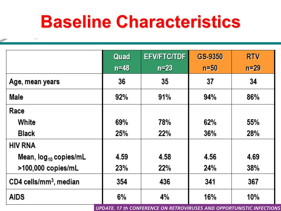 Baseline Characteristics Quadn=48EFV/FTC/TDFn=23GS-9350n=50RTVn=29 Age, mean years 36353734 Male92%91%94%86% Race White White Black Black69%25%78%22%62%36%55%28% HIV RNA Mean, log 10 copies/mL Mean, log 10 copies/mL >100,000 copies/mL >100,000 copies/mL4.5923%4.5822%4.5624%4.6938% CD4 cells/mm 3, median 354436341367 AIDS6%4%16%10%