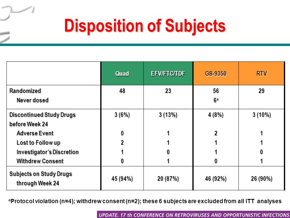 Disposition of Subjects QuadEFV/FTC/TDFGS-9350RTV Randomized Never dosed Never dosed482356 6 a 29 Discontinued Study Drugs before Week 24 Adverse Event Adverse Event Lost to Follow up Lost to Follow up Investigator's Discretion Investigator's Discretion Withdrew Consent Withdrew Consent 3 (6%) 0210 3 (13%) 1101 4 (8%) 2110 3 (10%) 1101 Subjects on Study Drugs through Week 24 through Week 24 45 (94%) 20 (87%) 46 (92%) 26 (90%) a Protocol violation (n=4); withdrew consent (n=2); these 6 subjects are excluded from all ITT analyses