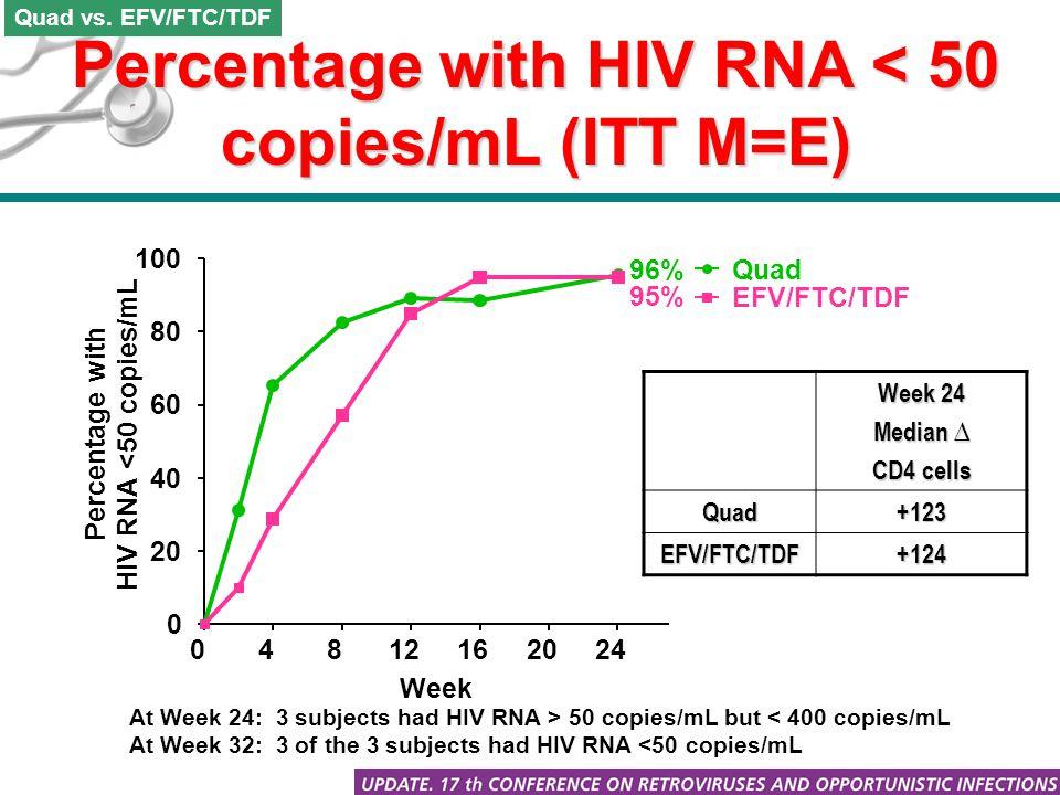 Percentage with HIV RNA < 50 copies/mL (ITT M=E) Quad vs. EFV/FTC/TDF Week 24 Median ∆ CD4 cells Quad+123 EFV/FTC/TDF+124 At Week 24: 3 subjects had H