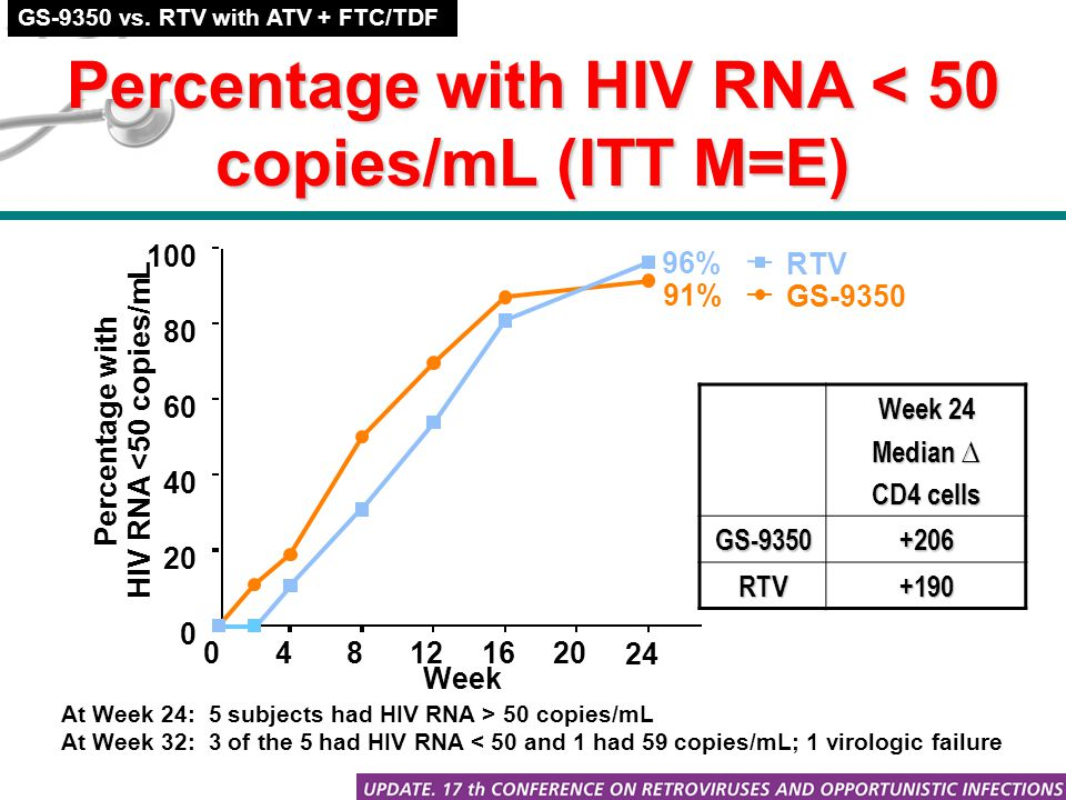 Percentage with HIV RNA < 50 copies/mL (ITT M=E) Week 24 Median ∆ CD4 cells GS-9350+206 RTV+190 At Week 24: 5 subjects had HIV RNA > 50 copies/mL At Week 32: 3 of the 5 had HIV RNA < 50 and 1 had 59 copies/mL; 1 virologic failure GS-9350 vs.
