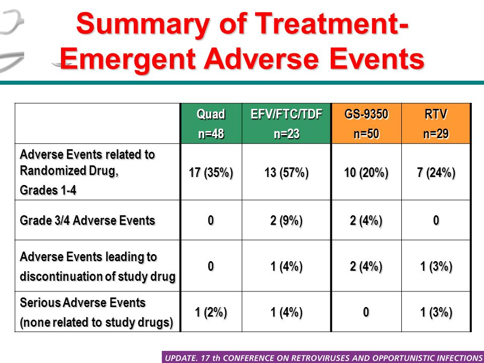 Summary of Treatment- Emergent Adverse Events Quadn=48EFV/FTC/TDFn=23GS-9350n=50RTVn=29 Adverse Events related to Randomized Drug, Grades 1-4 17 (35%) 13 (57%) 10 (20%) 7 (24%) Grade 3/4 Adverse Events 0 2 (9%) 2 (4%) 0 Adverse Events leading to discontinuation of study drug 0 1 (4%) 2 (4%) 1 (3%) Serious Adverse Events (none related to study drugs) 1 (2%) 1 (4%) 0 1 (3%)