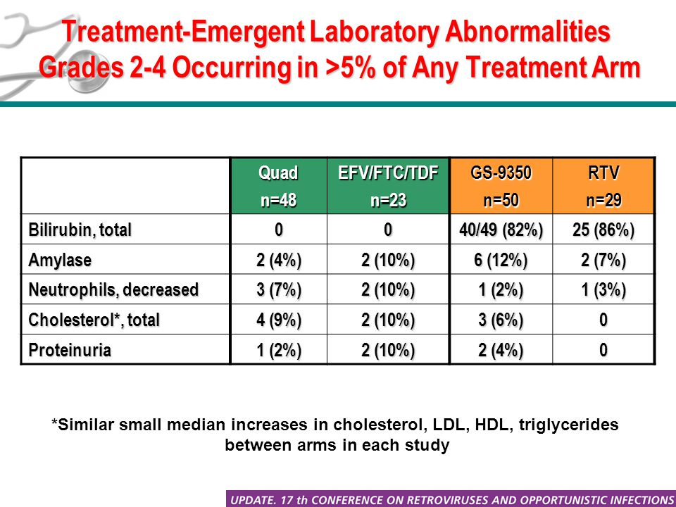 Treatment-Emergent Laboratory Abnormalities Grades 2-4 Occurring in >5% of Any Treatment Arm Quadn=48EFV/FTC/TDFn=23GS-9350n=50RTVn=29 Bilirubin, total 00 40/49 (82%) 25 (86%) Amylase 2 (4%) 2 (10%) 6 (12%) 2 (7%) Neutrophils, decreased 3 (7%) 2 (10%) 1 (2%) 1 (3%) Cholesterol*, total 4 (9%) 2 (10%) 3 (6%) 0 Proteinuria 1 (2%) 2 (10%) 2 (4%) 0 *Similar small median increases in cholesterol, LDL, HDL, triglycerides between arms in each study