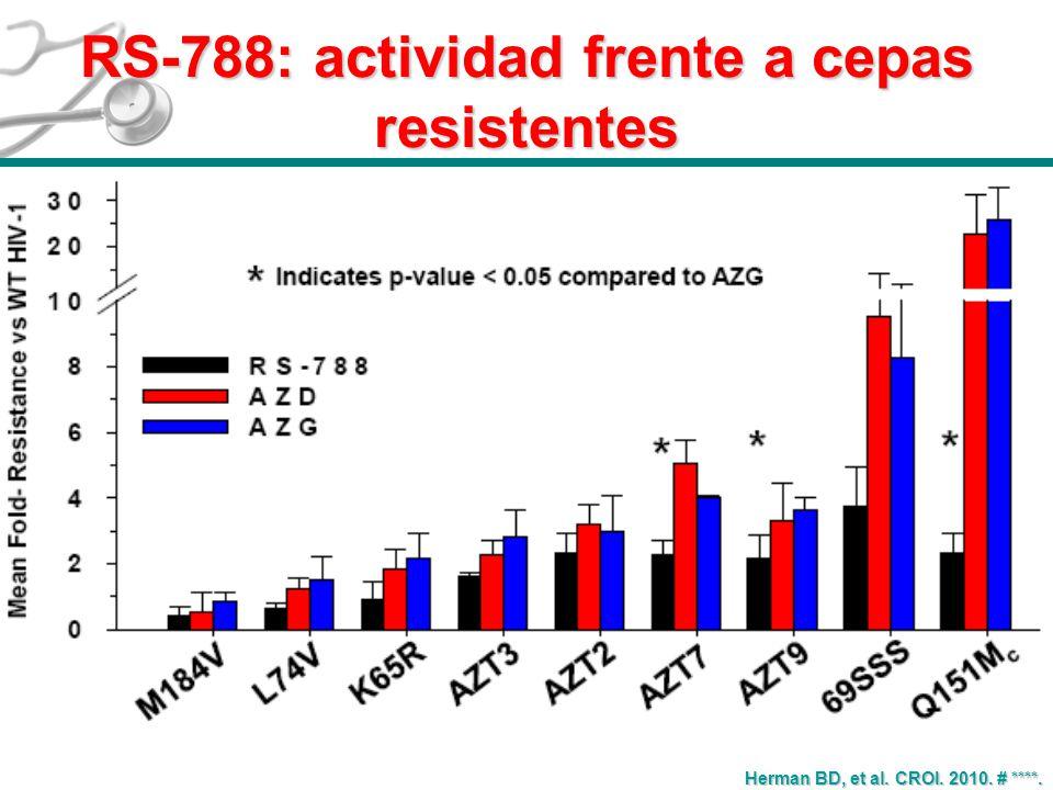RS-788: actividad frente a cepas resistentes Herman BD, et al. CROI. 2010. # ****.