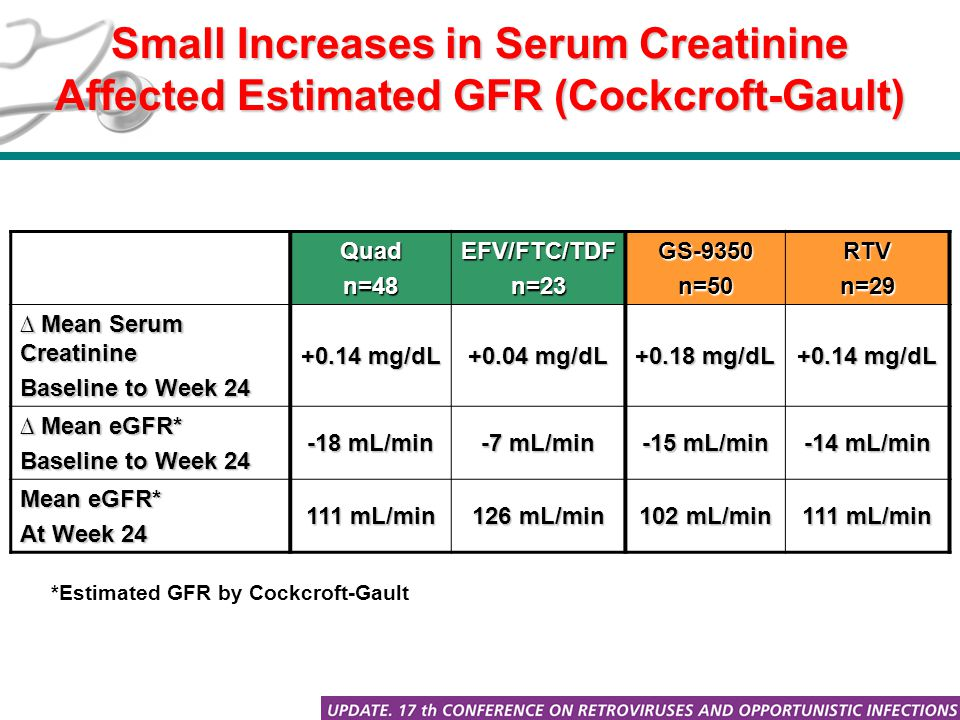 Small Increases in Serum Creatinine Affected Estimated GFR (Cockcroft-Gault) Quadn=48EFV/FTC/TDFn=23GS-9350n=50RTVn=29 ∆ Mean Serum Creatinine Baseline to Week 24 +0.14 mg/dL +0.04 mg/dL +0.18 mg/dL +0.14 mg/dL ∆ Mean eGFR* Baseline to Week 24 -18 mL/min -7 mL/min -15 mL/min -14 mL/min Mean eGFR* At Week 24 111 mL/min 126 mL/min 102 mL/min 111 mL/min *Estimated GFR by Cockcroft-Gault