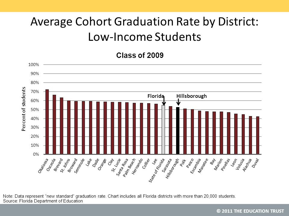 © 2011 THE EDUCATION TRUST Source: Florida Department of Education Average Cohort Graduation Rate by District: Low-Income Students HillsboroughFlorida Note: Data represent new standard graduation rate.