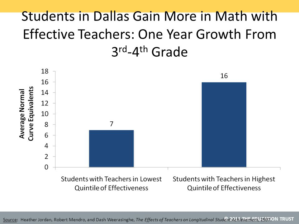 © 2011 THE EDUCATION TRUST Students in Dallas Gain More in Math with Effective Teachers: One Year Growth From 3 rd -4 th Grade Source: Heather Jordan, Robert Mendro, and Dash Weerasinghe, The Effects of Teachers on Longitudinal Student Achievement, 1997.