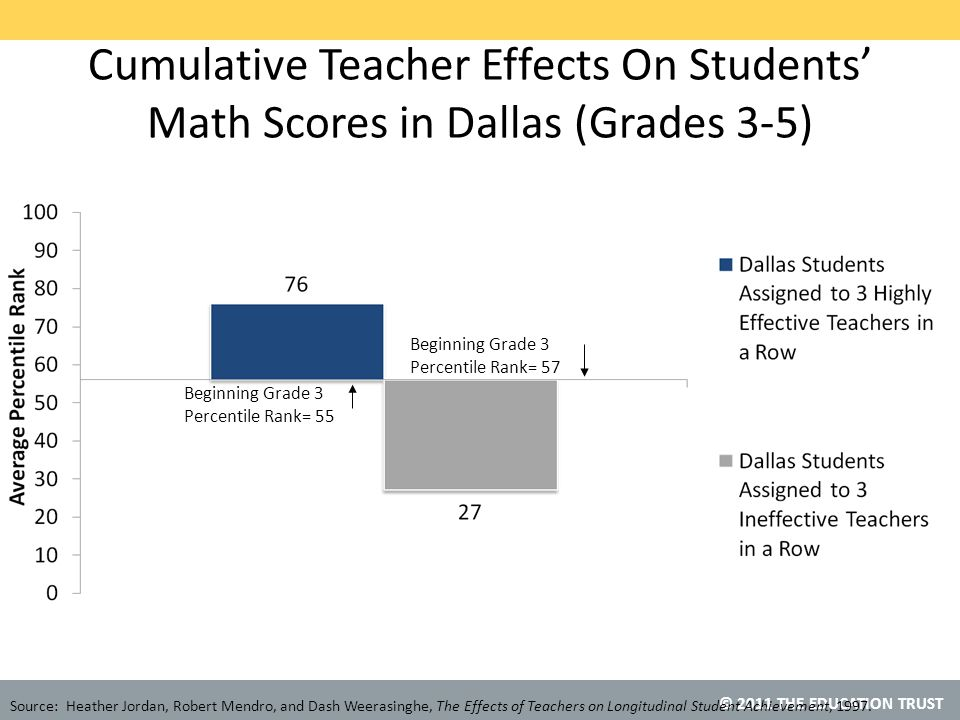 © 2011 THE EDUCATION TRUST Cumulative Teacher Effects On Students' Math Scores in Dallas (Grades 3-5) Source: Heather Jordan, Robert Mendro, and Dash Weerasinghe, The Effects of Teachers on Longitudinal Student Achievement, 1997.