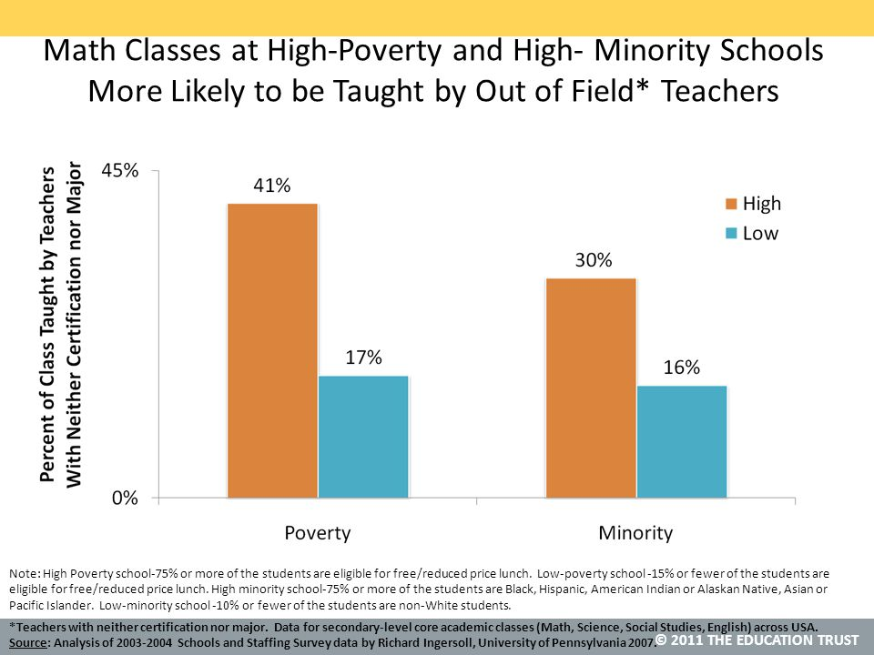 © 2011 THE EDUCATION TRUST Math Classes at High-Poverty and High- Minority Schools More Likely to be Taught by Out of Field* Teachers Note: High Poverty school-75% or more of the students are eligible for free/reduced price lunch.